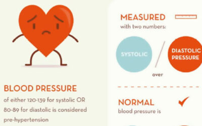 Healthy Numbers For A Healthy Heart Infographic F