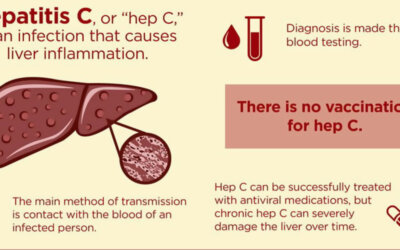 Hepatitis C By The Numbers Infographic F
