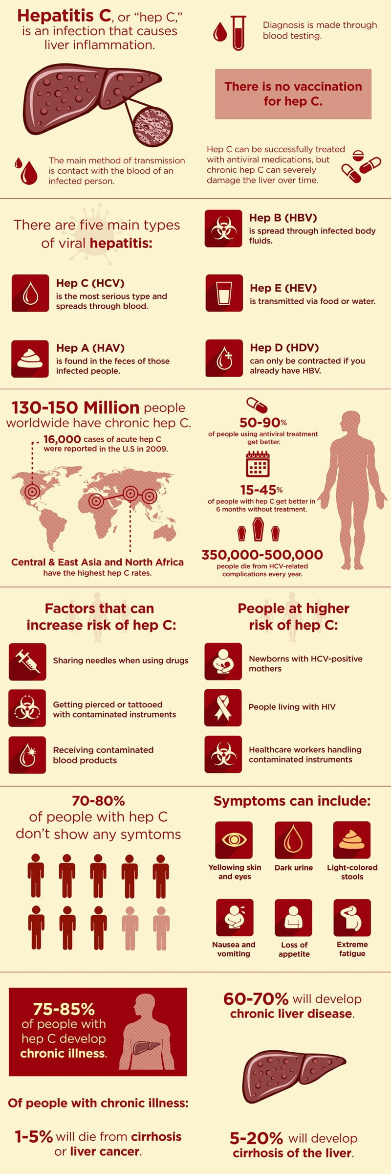 Hepatitis C By The Numbers Infographic