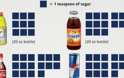 How Much Sugar Does Your Drink Contain Infographic F