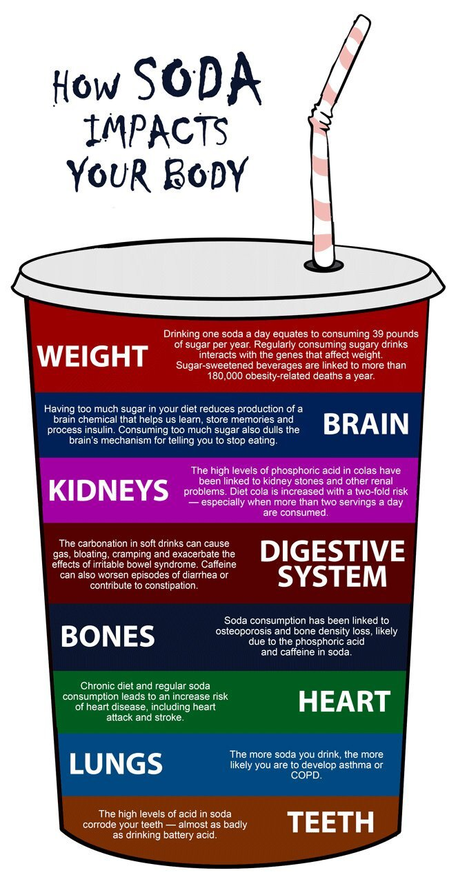 How Soda Impacts Your Body Infographic