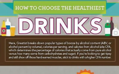 How To Choose The Healthiest Drinks Infographic F