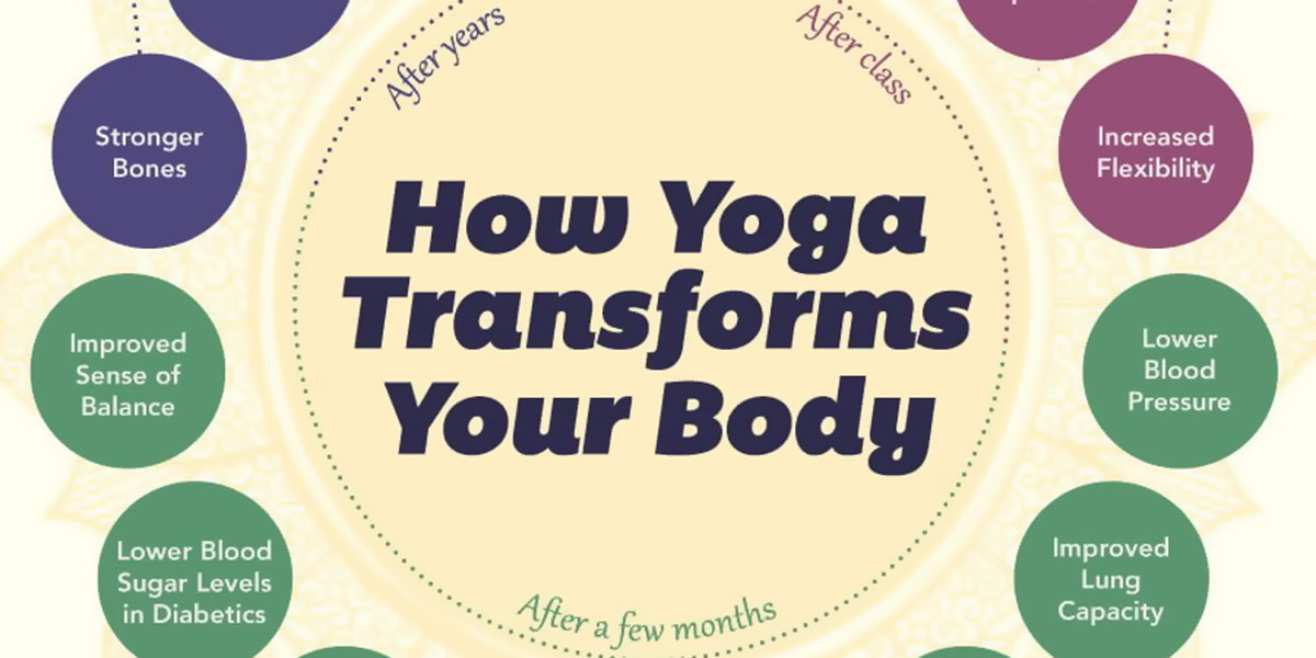How Yoga Changes Your Body Infographic F