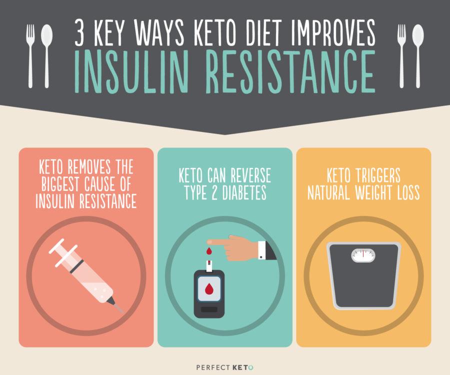 Is Ketogenic Diet Good For Diabetics