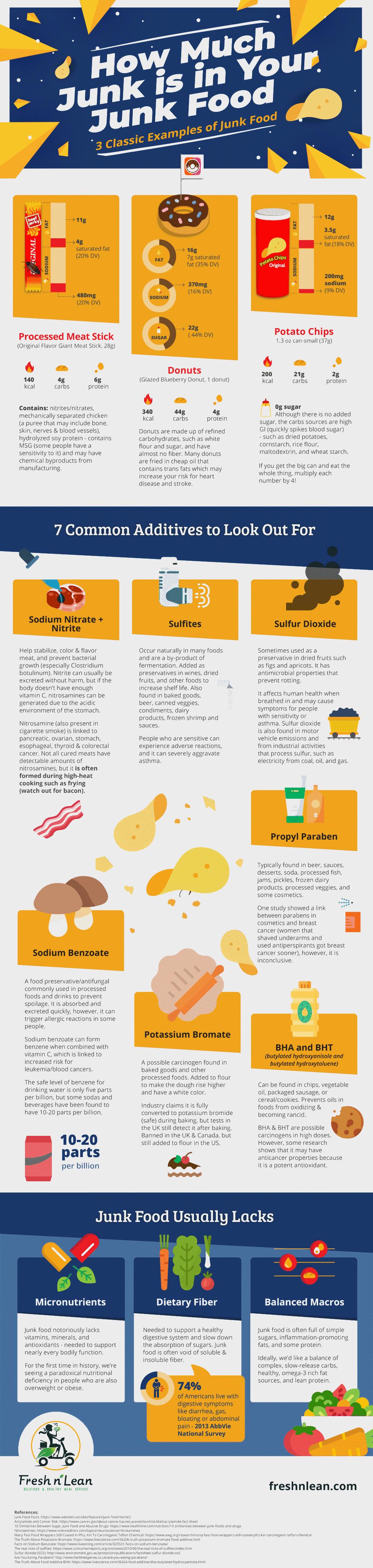 Junk Food Infographic