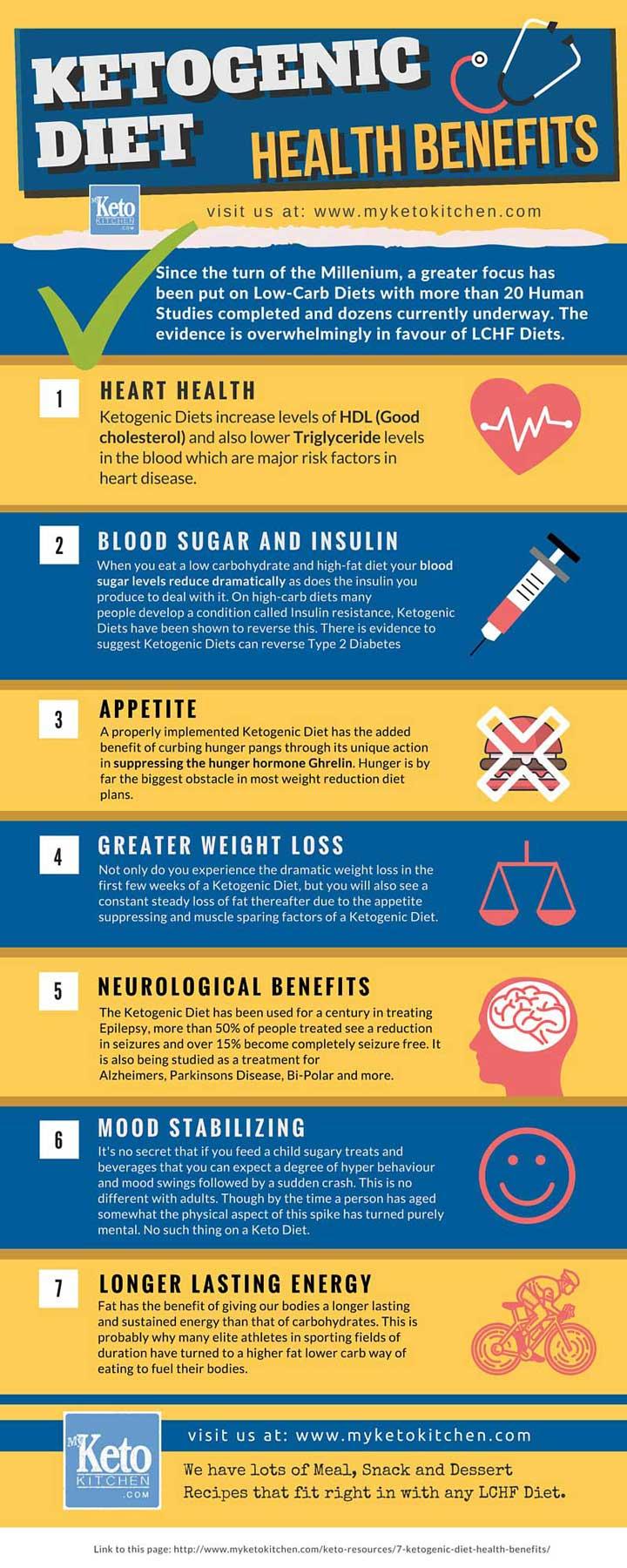 Ketogenic-Diet-Health-Benefits-infographic