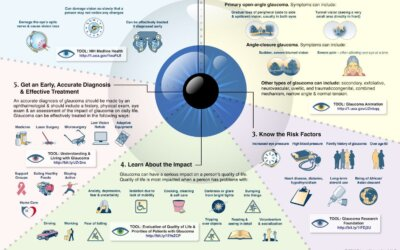 Living with Glaucoma Infographic