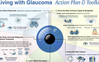Living With Glaucoma Infographic F
