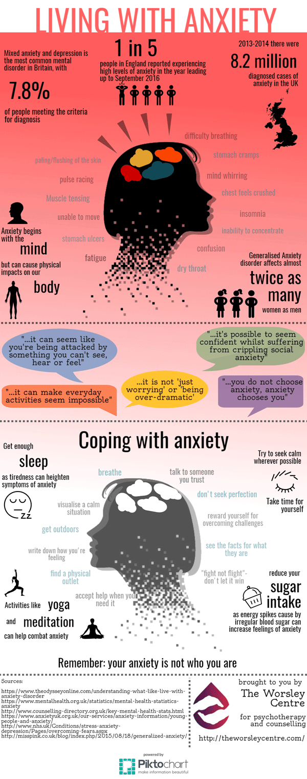 Low self-esteem and depression is a common symptom of anxiety