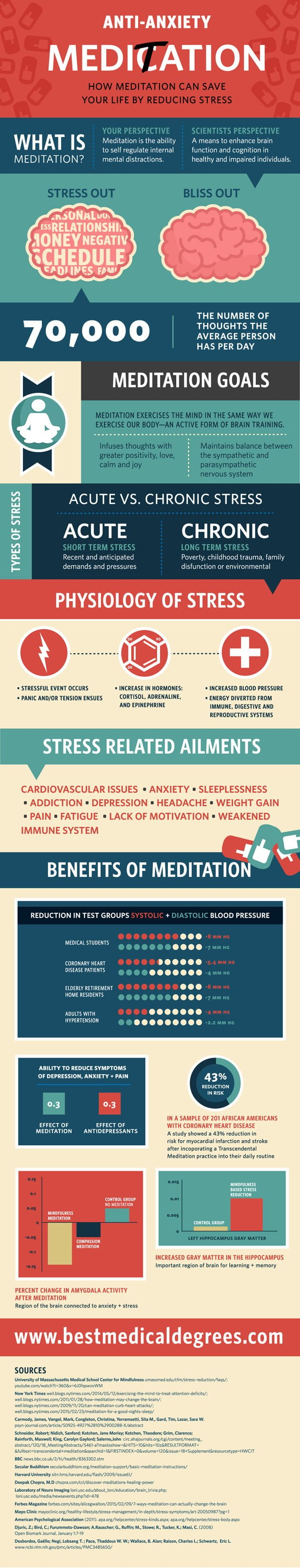 Meditation for Anxiety Infographic