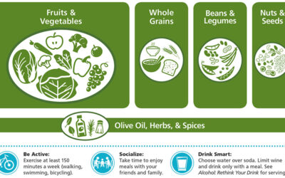 Mediterranean Diet Meal Plan [INFOGRAPHIC]