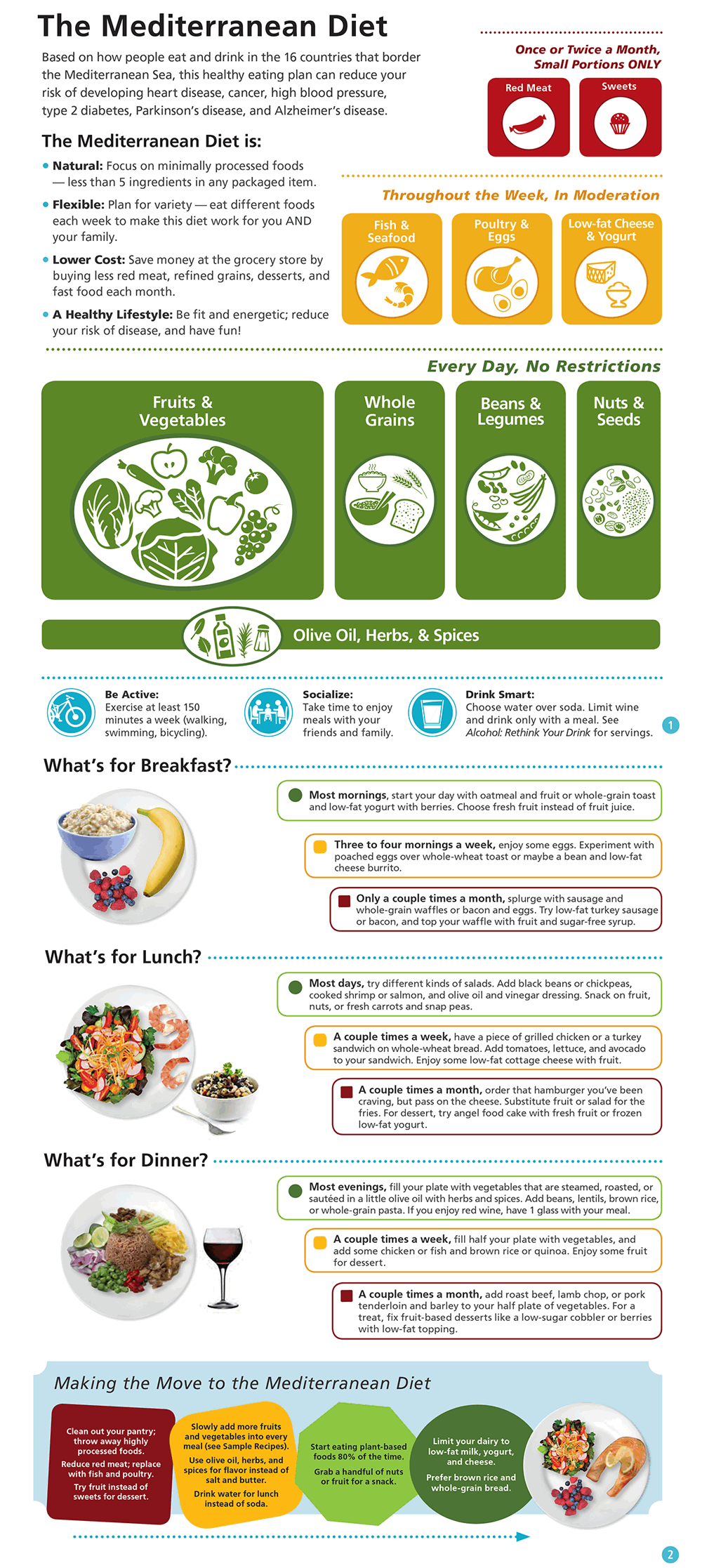 Mediterranean Diet Meal Plan Infographic