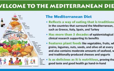 Mediterranean Diet Infographic F