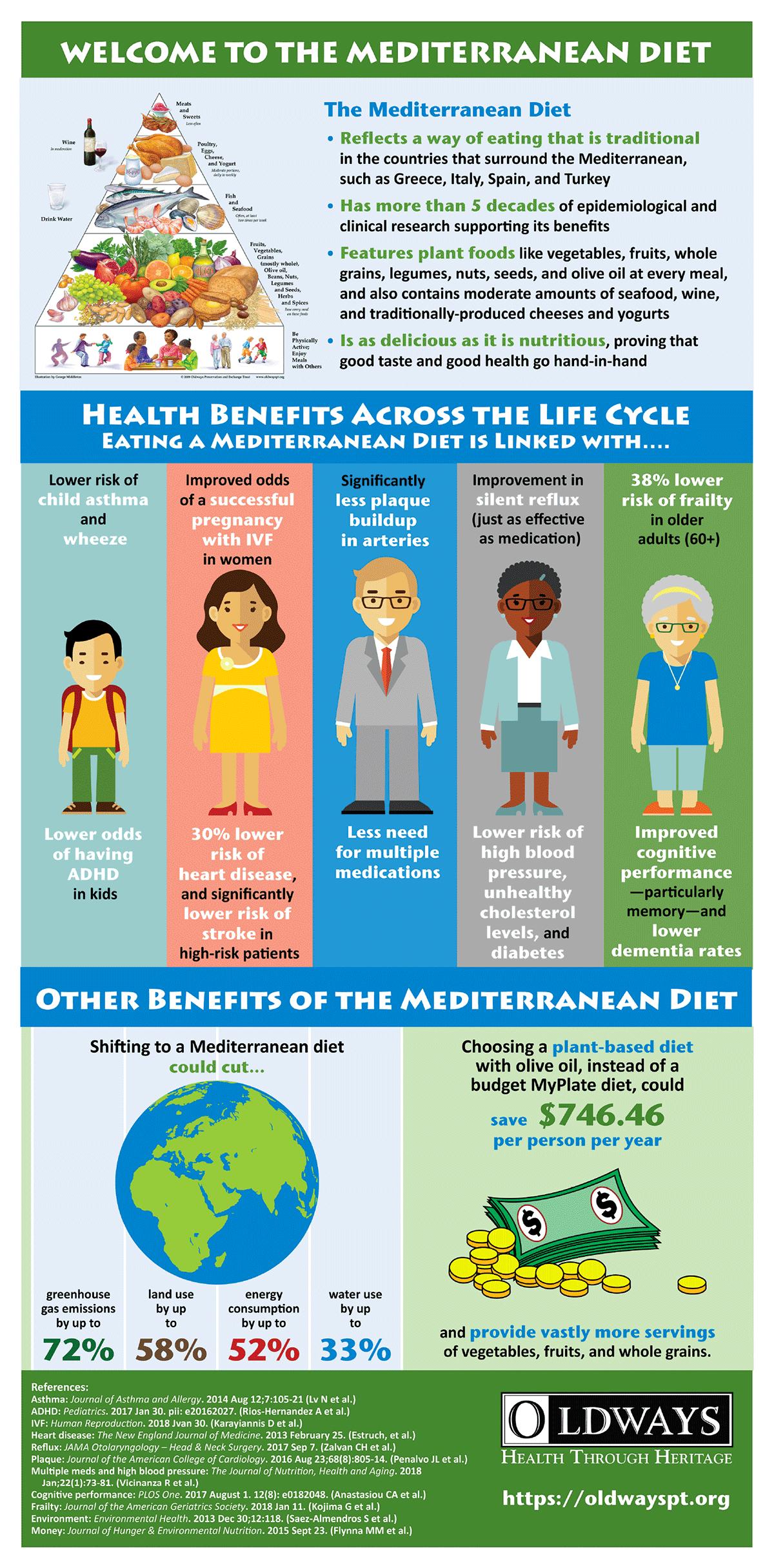 Mediterranean Diet Helps To Protect Against Type 2 Diabetes