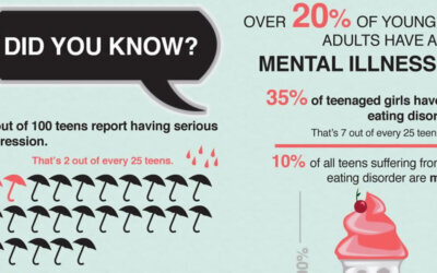 Mental Health In Teens Infographic F