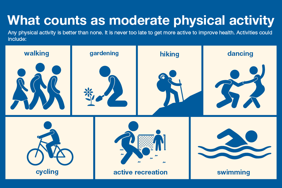 Moderate exercise infographic