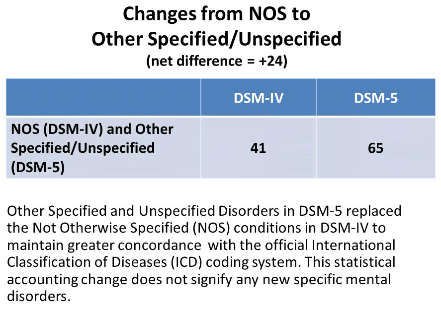 Mood Disorder Nos Dsm 5 Changes
