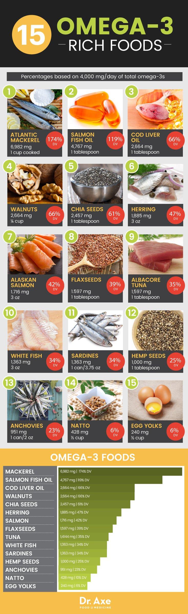 Omega3 Foods