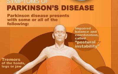 Parkinson's Disease Infographic