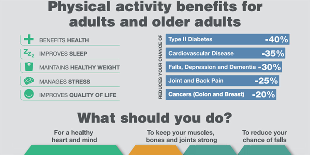 Physical Activity And Cancer F