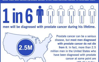 Prostate Cancer Facts Infographic
