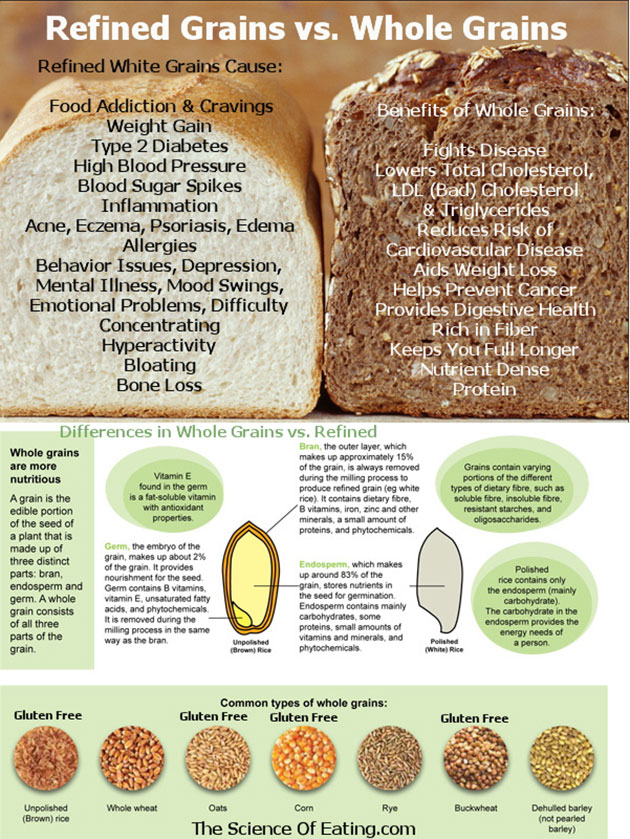 Refined-grains-are-inflammatory-foods-to-avoid