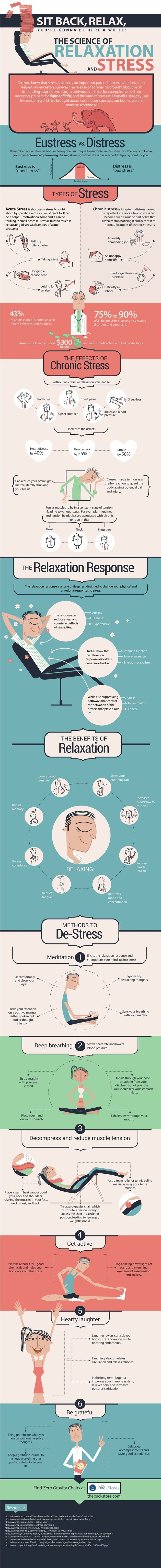 Relaxation and Stress