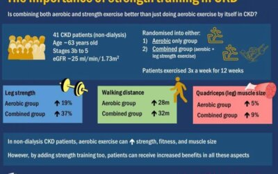 Resistance Training Beneficial For People With Kidney Disease