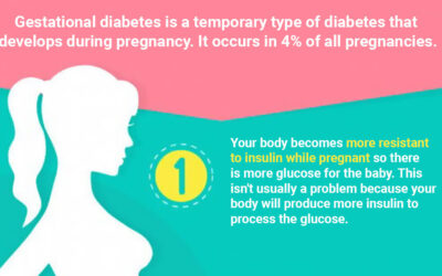 Risk Of Gestational Diabetes