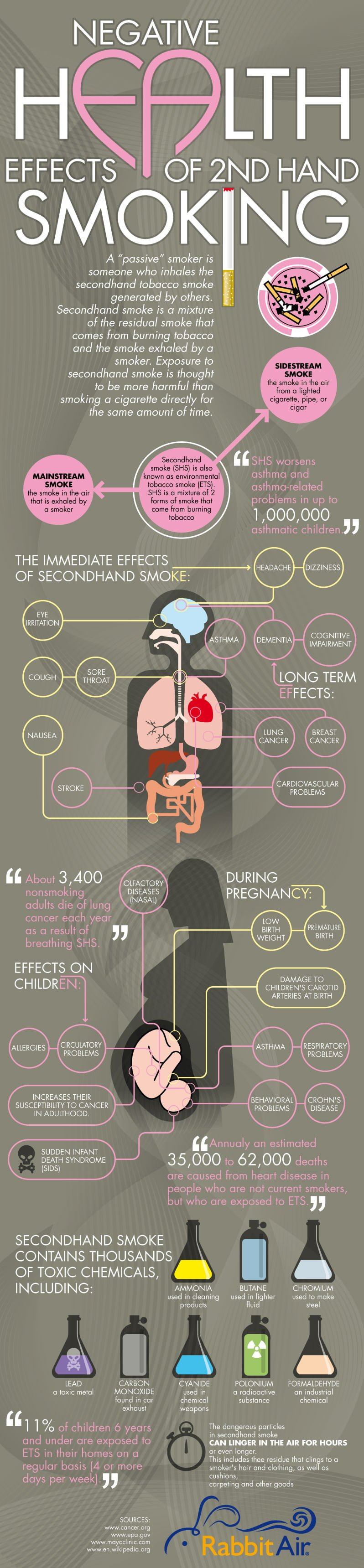 Secondhand Smoke Infographic