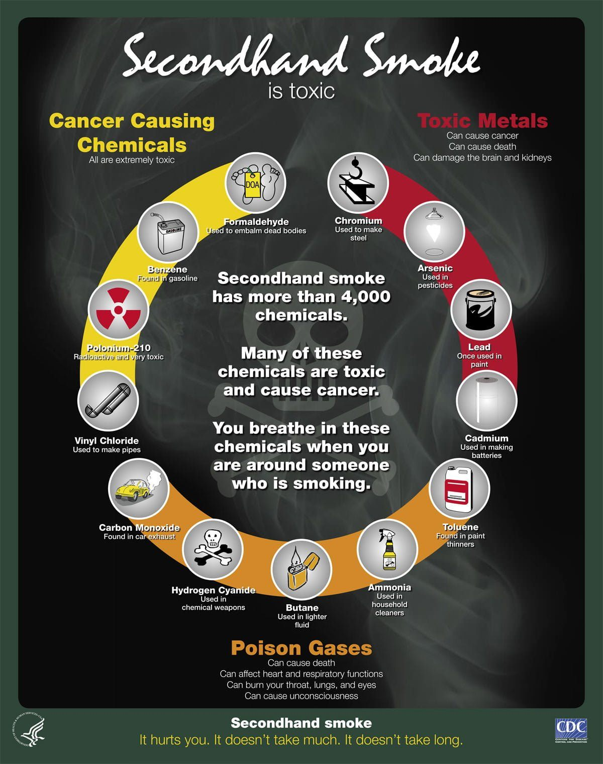 Secondhand Smoke Is Toxic Infographic