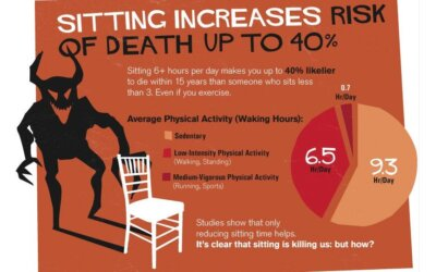 Sitting is Killing You