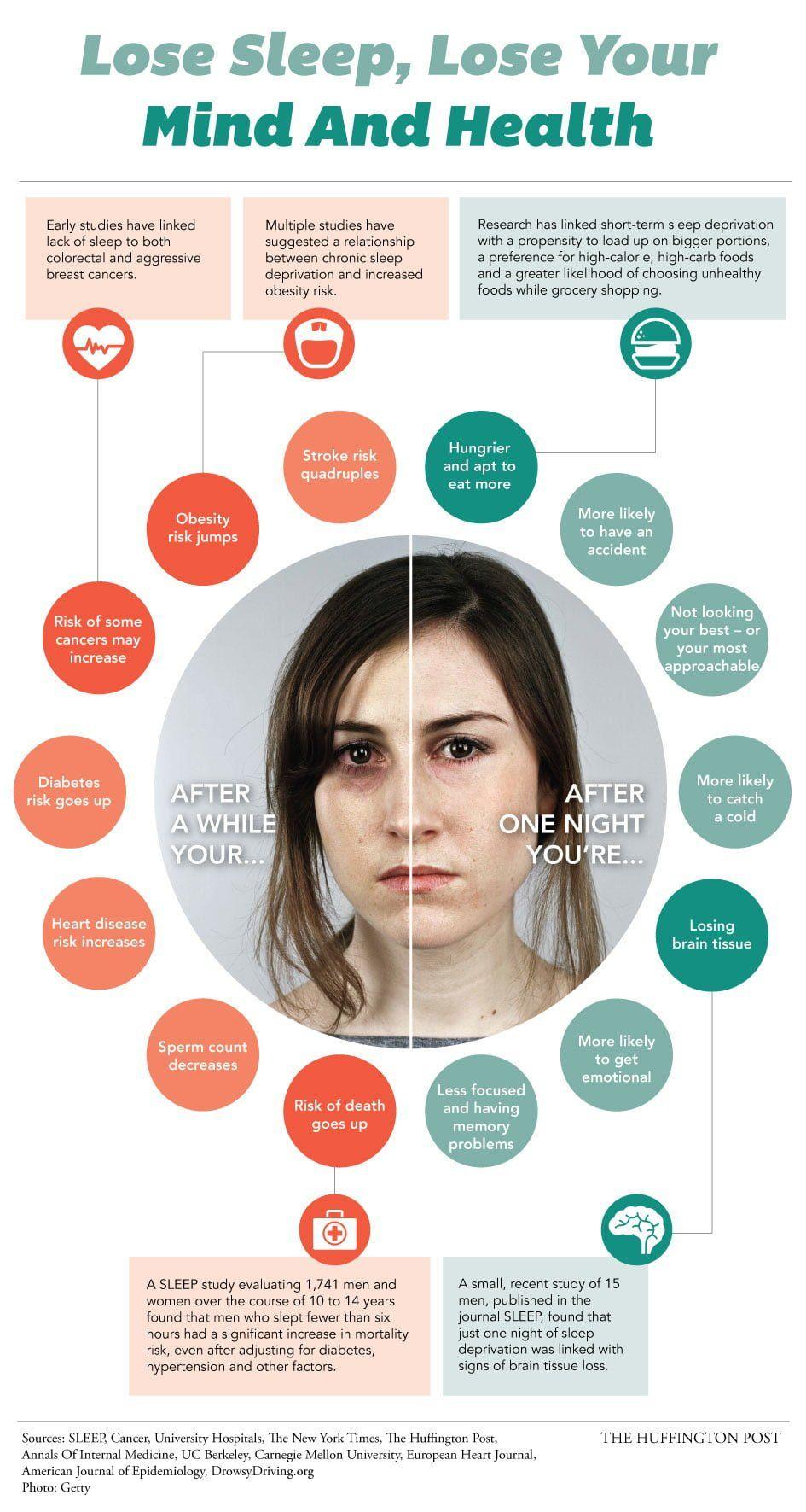 Sleep Loss Infographic