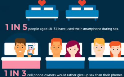 Smartphone Addiction Infographic F