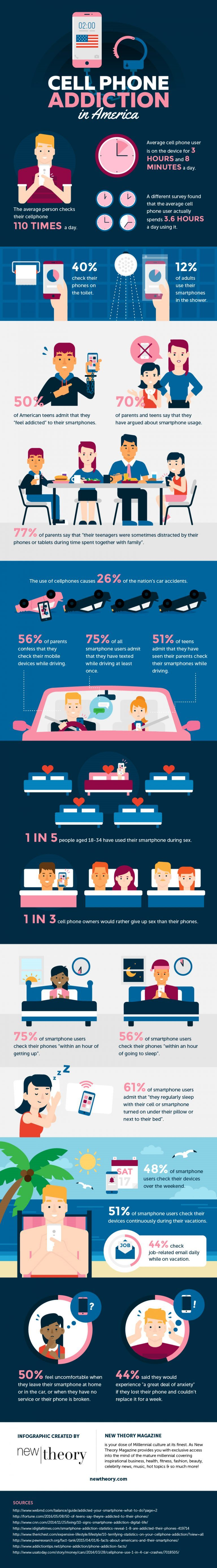 Smartphone Addiction Infographic