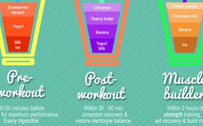 Smoothie Recipes Infographic F