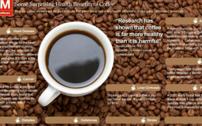 Some Surprising Health Benefits Of Coffee Infographic F