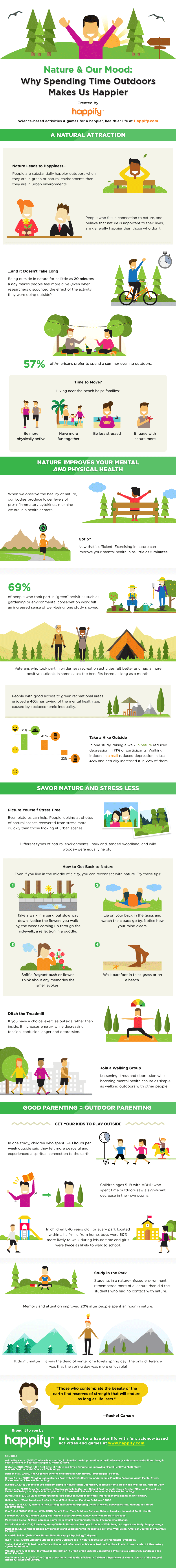 Spending time in nature helps improve happiness