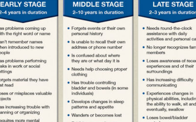 Stages Of Alzheimers Infographic F