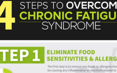 Steps To Overcome Chronic Fatigue Syndrome Infographic F