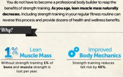 Strength Training Infographic F
