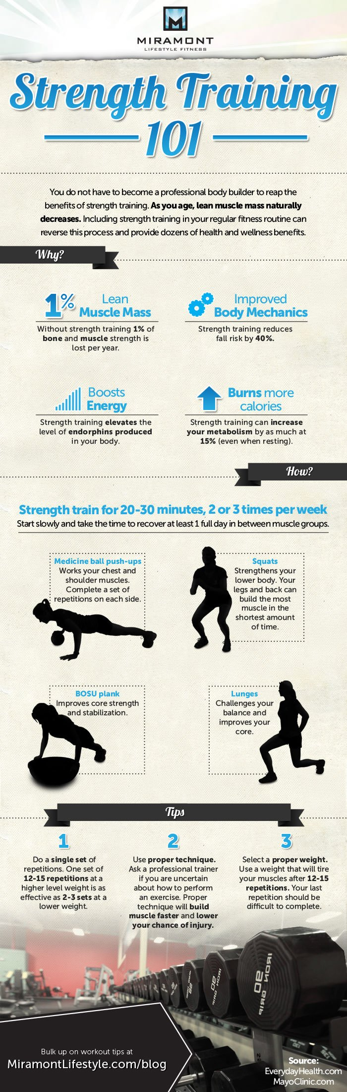 Strength Training Infographic