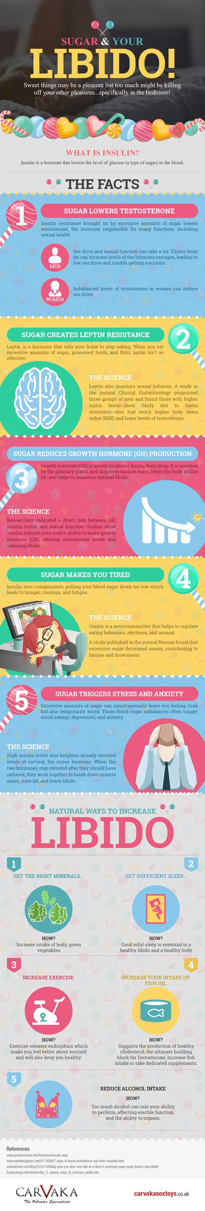 sugar-and-libido-infographic