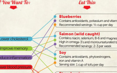 Superfoods Infographic F