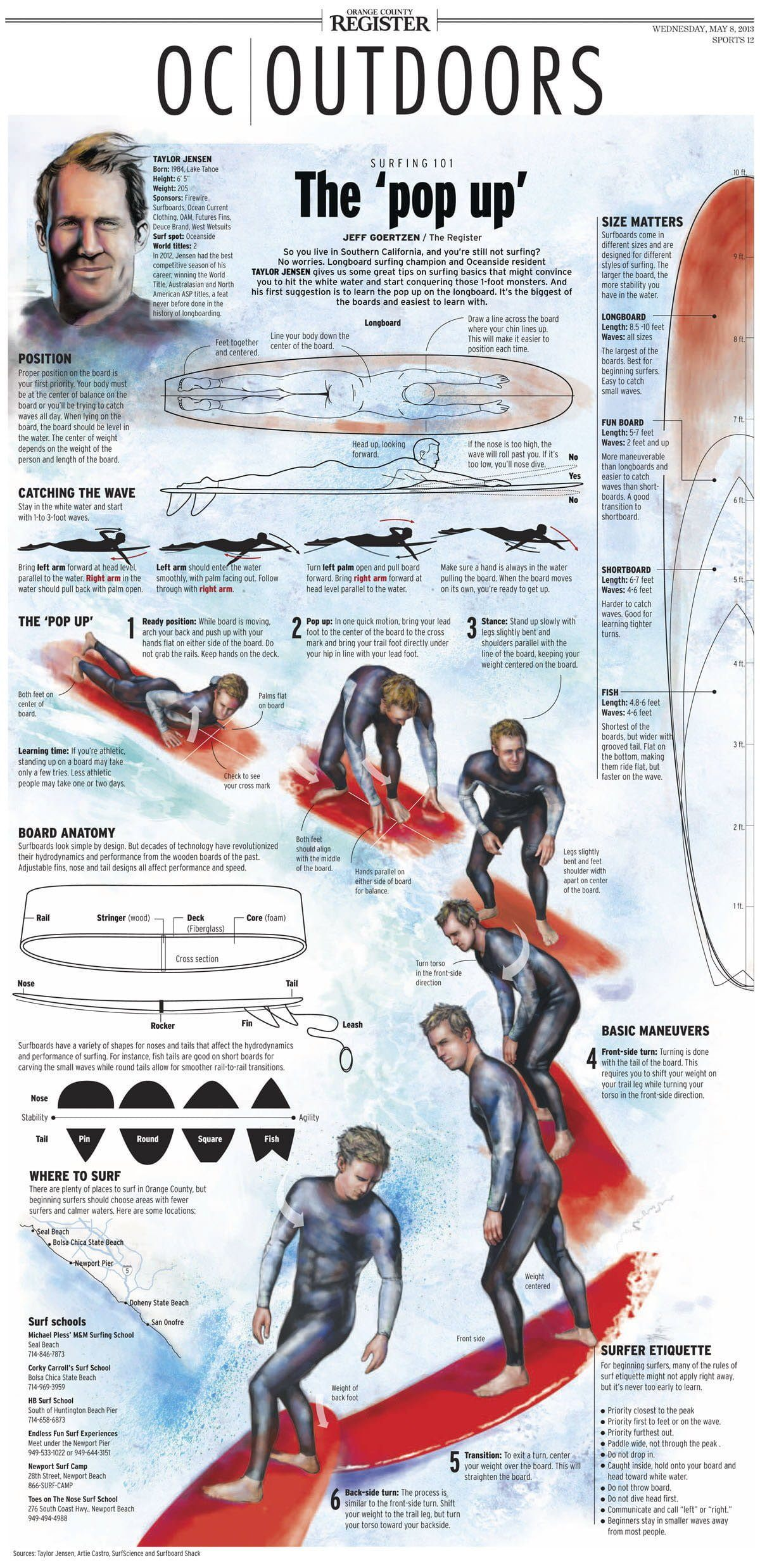 Surfing 101 Infographic