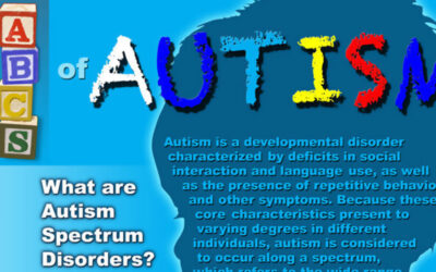 The Abcs Of Autism Infographic F