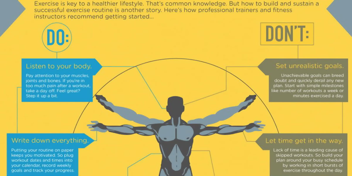 The Anatomy Of A New Fitness Routine Infographic F