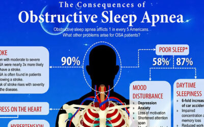 The Consequences Of Obstructive Sleep Apnea Infographic F
