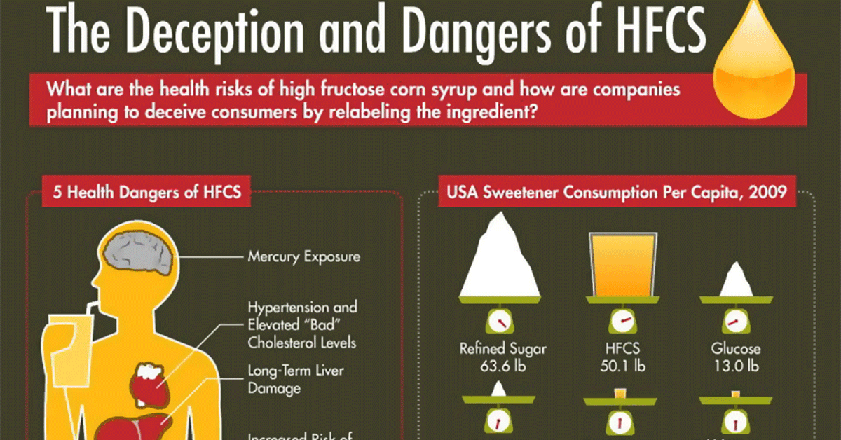The Dangers Of High Fructose Corn Syrup Infographic2 F