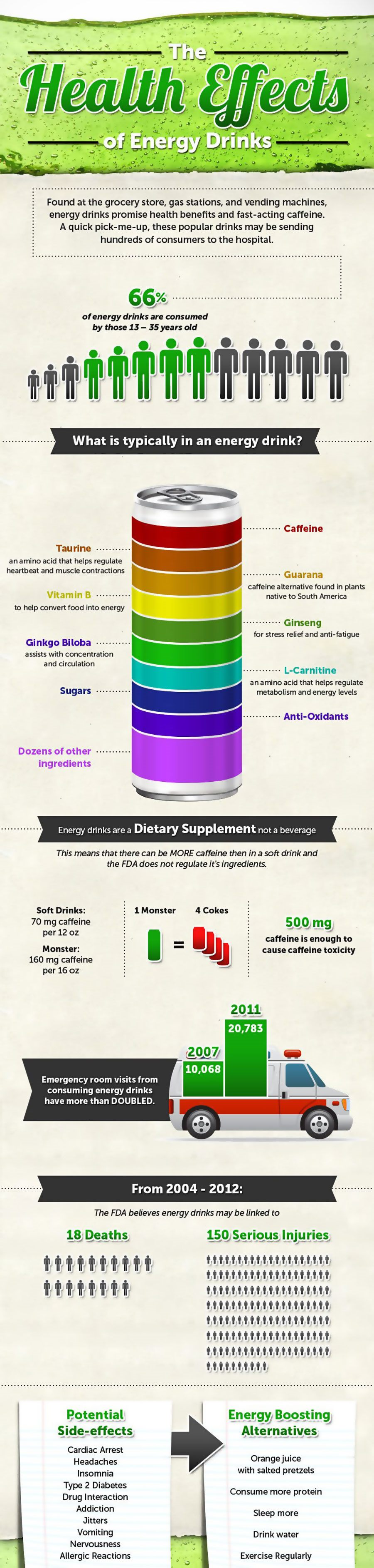 The Health Effects Of Energy Drinks Infographic